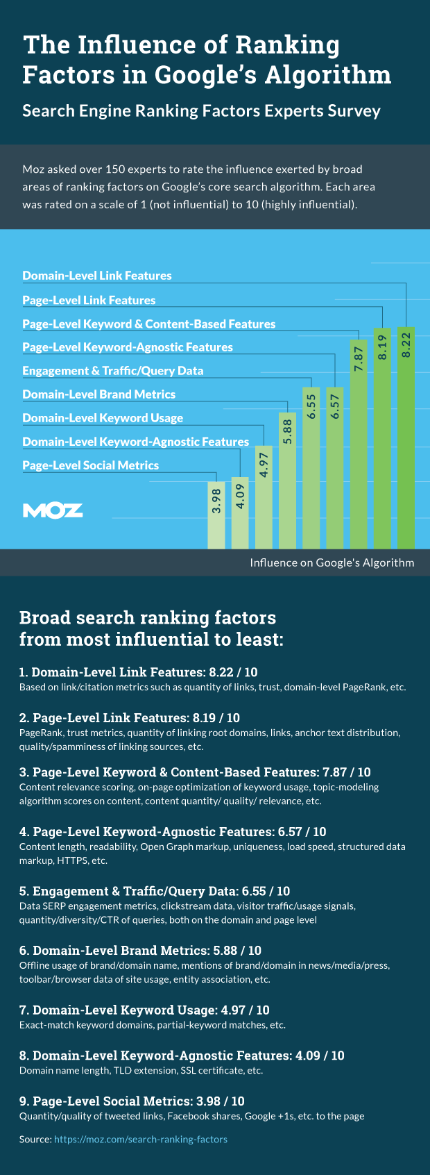 Search Engine Ranking Factors by Moz