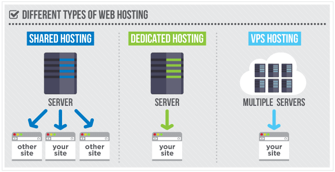 Shared Hosting vs. VPS Hosting vs. Dedicated Hosting